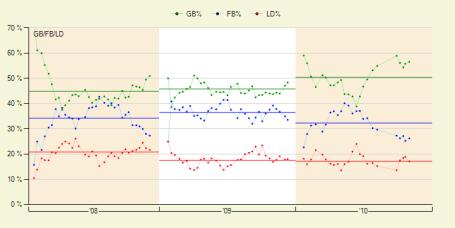 Nick Blackburn's Batted Ball Numbers - Fangraphs.com