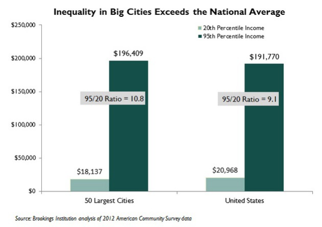 essays on inequality in america Commentary and archival information about income inequality from the new york on the economics and politics of america's growing economic disunion by.