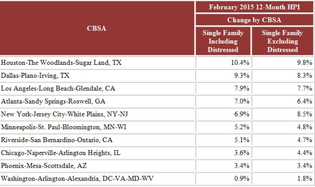 This CoreLogic Home Price Index ranks the country's largest metro areas by the biggest year-over-year gains