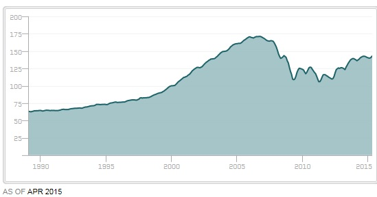 The Case-Shiller house price index going back to January 1989.