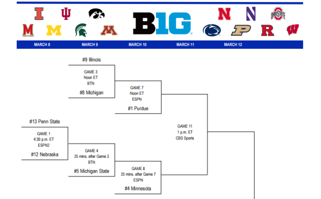 graphic about Ncaa Women's Printable Bracket named Minnesota March Insanity: 7 days 1 pertinent match brackets