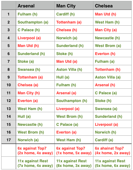 Table showing the remaining games for Arsenal, Man City, and Chelsea