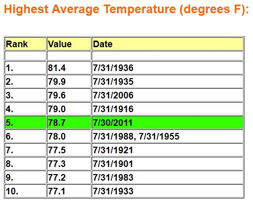 100+ Heat Index Later (5th warmest July on record