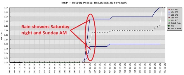 next chance of rain: saturday night  models are pretty consistent - the  next chance of rain showers comes saturday night into sunday morning