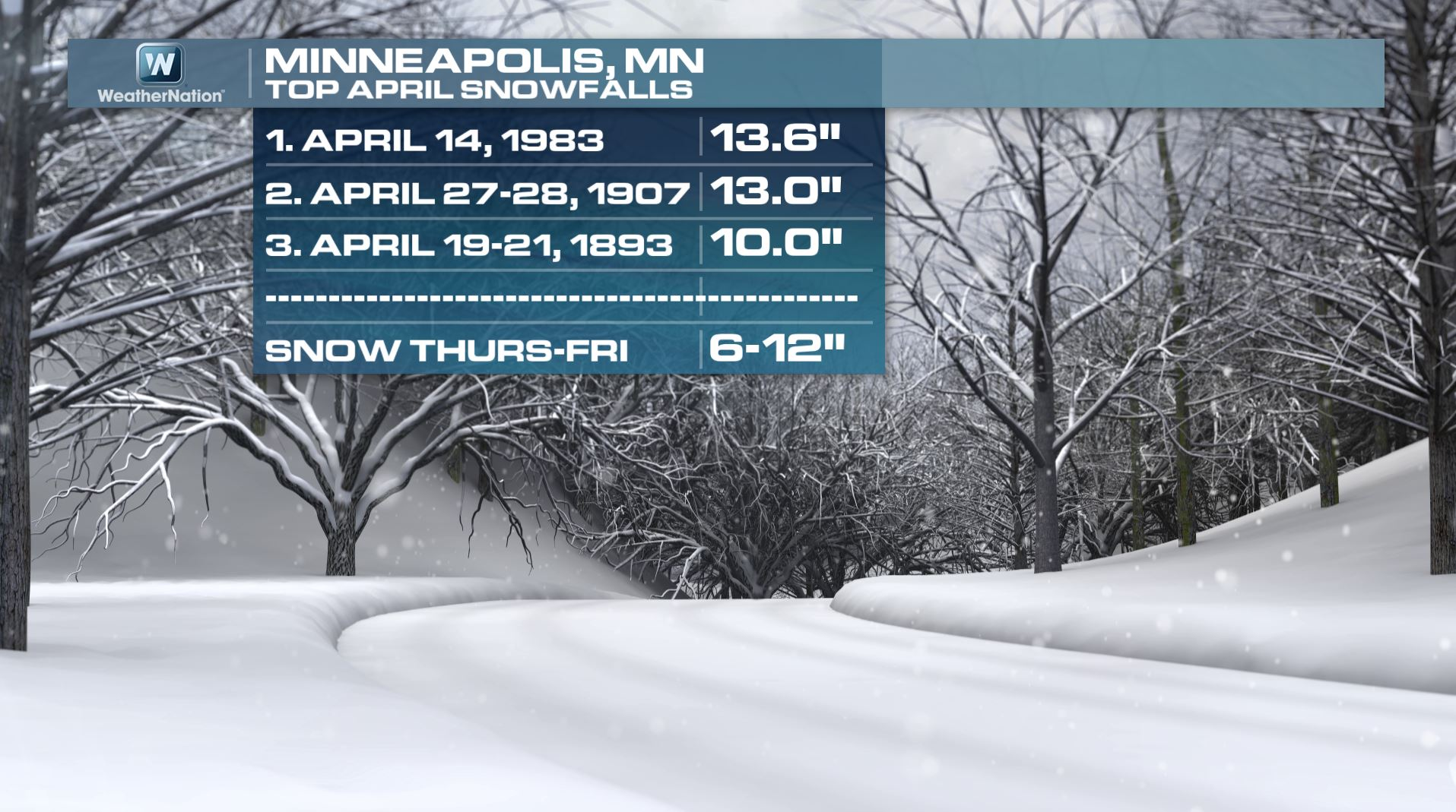 Average temperatures minneapolis - The Temperature Trend For Minneapolis Through Mid April Appears To Be Consistently Staying Below Average We May Sneak Up Close To 60 Again By Next Week