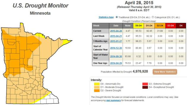 Deepening Drought The Latest U S Drought Monitor Shows 92 Of Minnesota In Moderate Drought Up From Just 5 Only 3 Months Ago