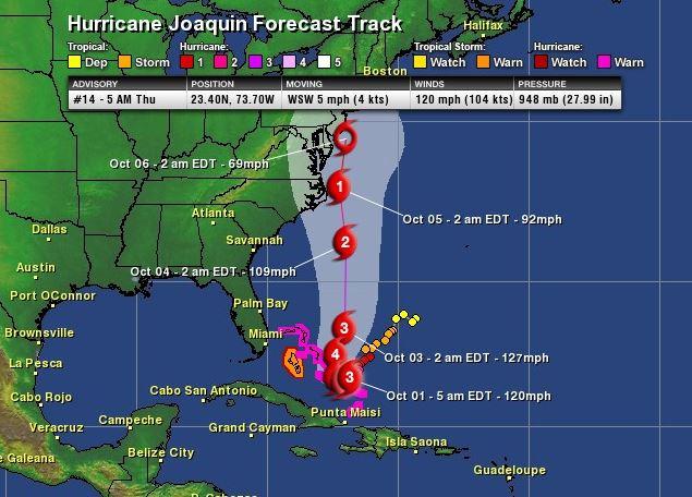hurricane forecasting