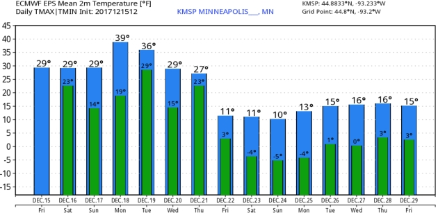 Icy Start – Relative Warmth Into Middle of Next Week – Numbing Christmas