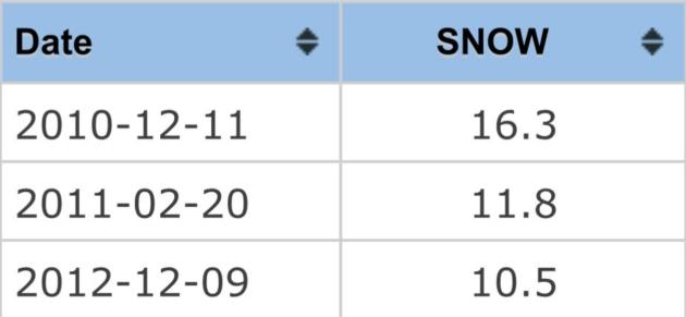 124 At Msp International Biggest Single Day Snowfall Since