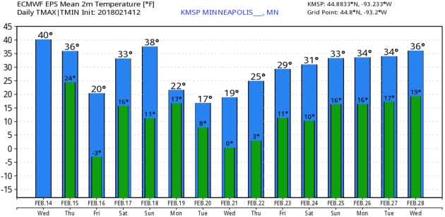 7th Warmest Valentines Day On Record Plowable Snowfall On Monday