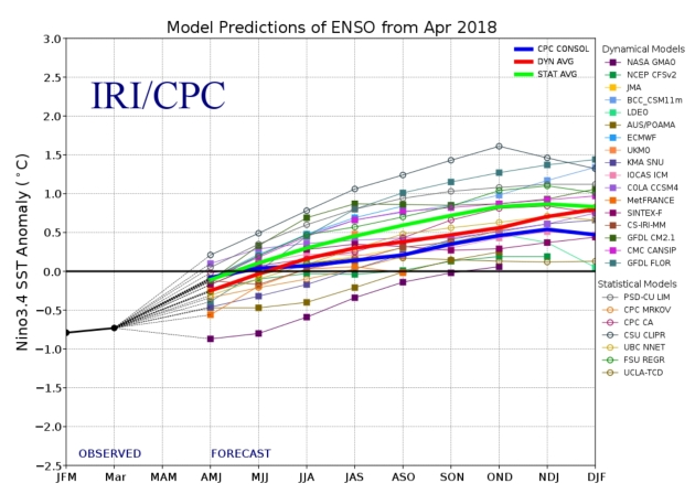 hot sale online 6125d c8770 Will El Nino Emerge by Next Winter  We re due for the weather pendulum to  swing in the other direction  details via Reuters