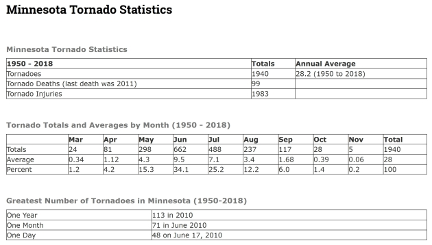 Strongest September Tornado in Wisconsin Since 2002. EF-3 Confirmed at Wheaton