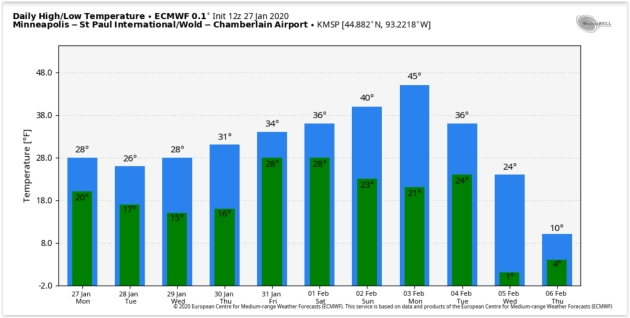 Late Week Warming Trend – Will February Start Out in the 40s?
