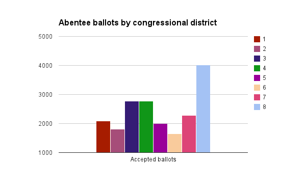 an analysis of the democratic primary for the fourth congressional district race A democratic-tilting urban area that naturally anchors a congressional district,  primary race there and  fourth district will.