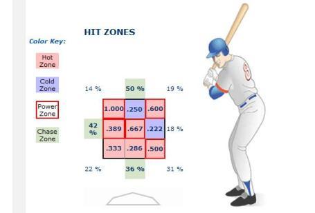 Danny Valencia's Hit Zones