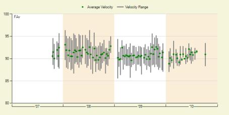 Nick Blackburn's Velocity Range - Fangraphs.com