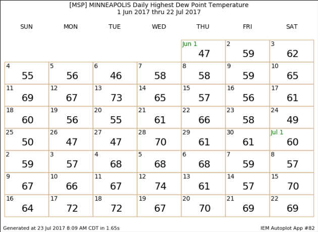 Comfortable Monday – Hot And Sticky By Tuesday
