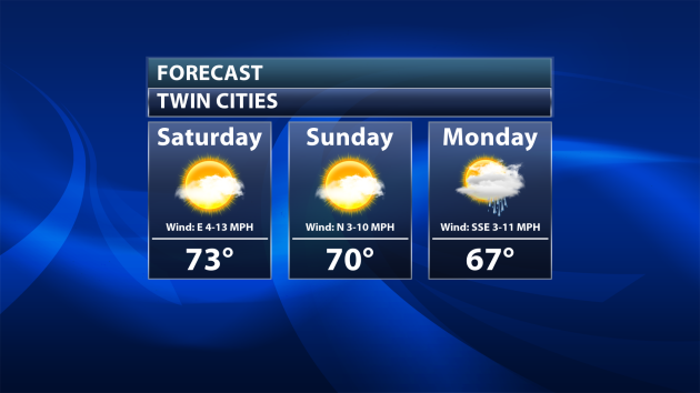 A break in the rain Monday with warmer temperatures this