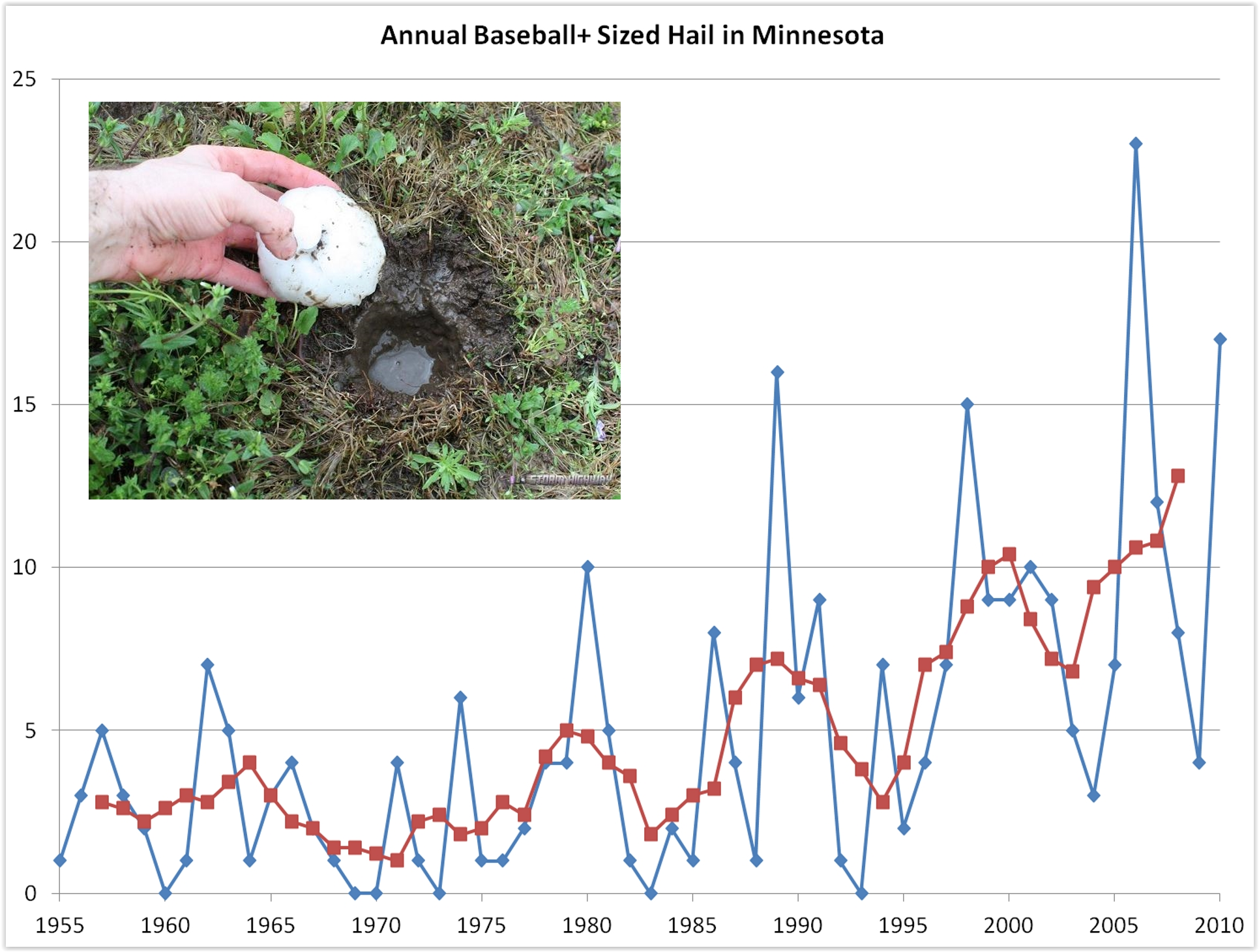 El Nino Favors Milder Autumn. Are Hail Sizes Increasing in Minnesota?