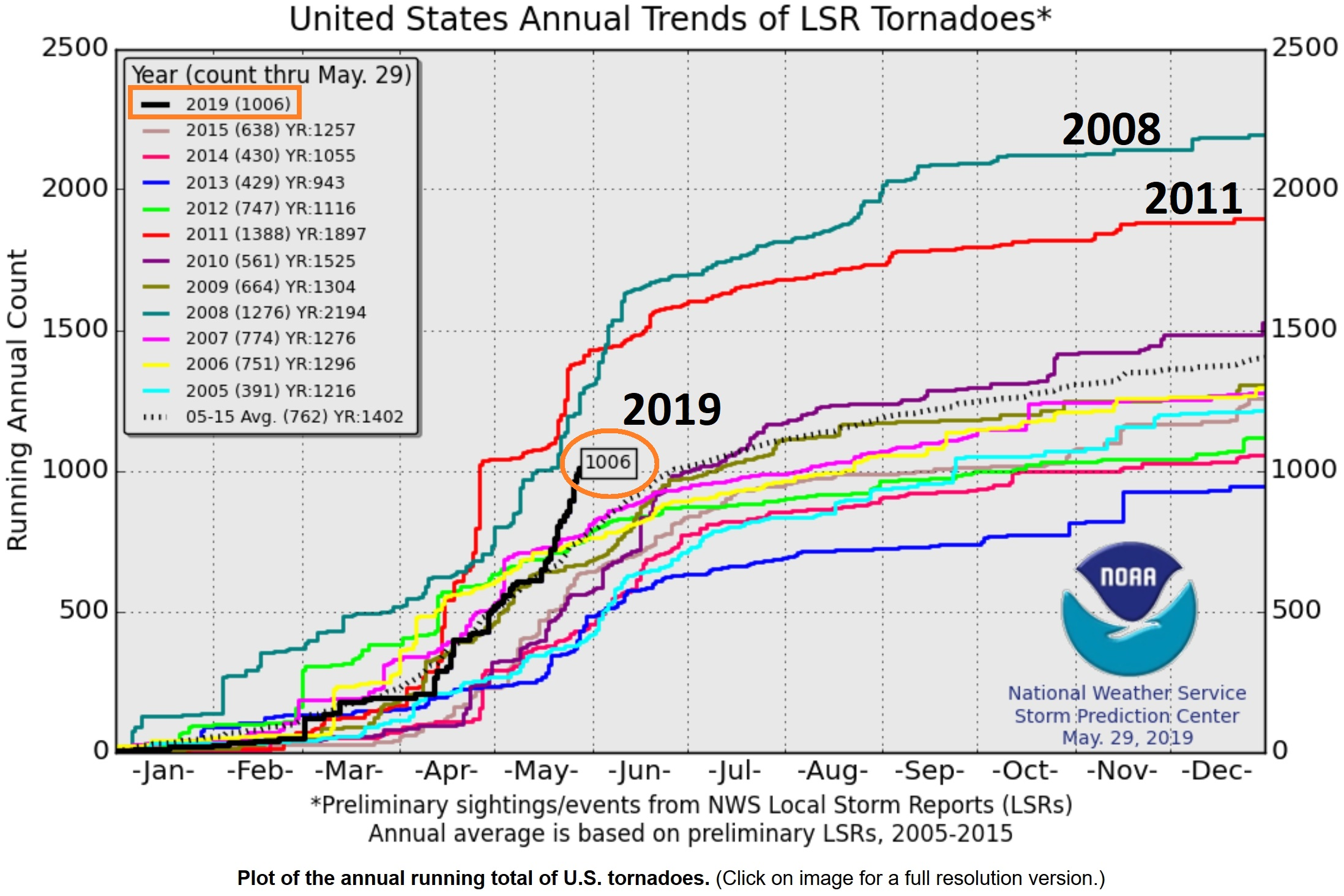 6 Take-Aways From The Biggest Swarm of U.S. Tornadoes Since 2011