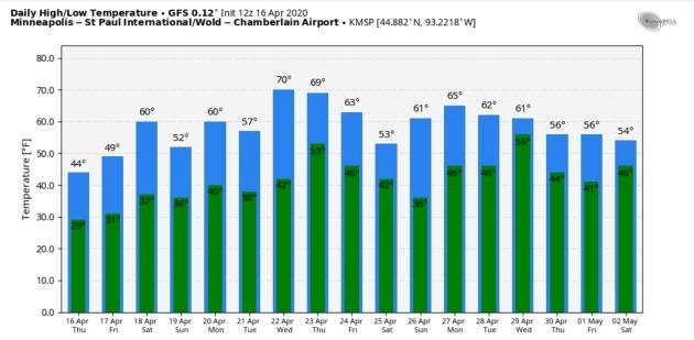 Mellowing Temperatures – Shot at 70F and Thunder Next Week