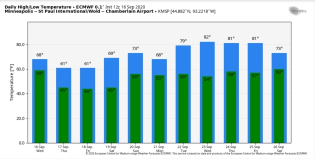 Warming Trend Into Next Week – Prediction Calls for U.S. Climate Migration