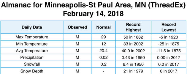 Fairly Quiet Stretch Of Weather – 30s And 40s For Valentine's Day (Wednesday)